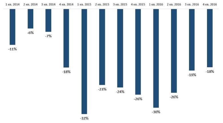 Динамика индекса уверенности потребителей
