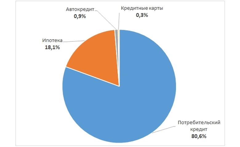 потребительский кредит в россии статистика
