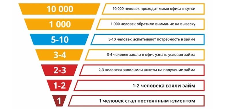 Каспи банк кредитный калькулятор