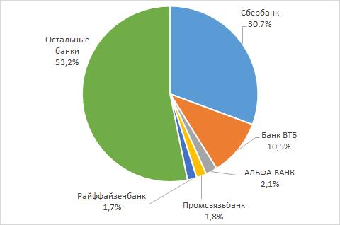 Банк данных по кредитам