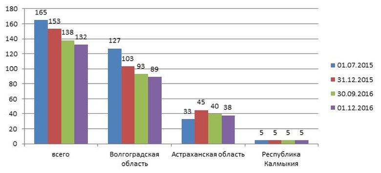 Ломбардов россии сколько в янтарь продам часы настольные