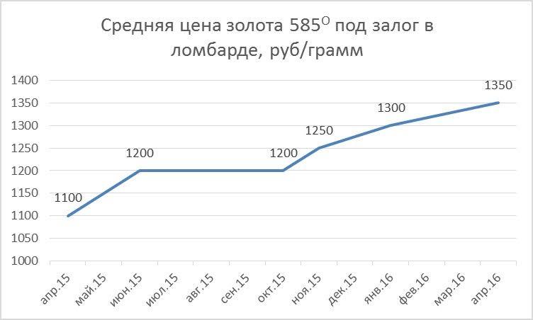 Золота в ломбарде средняя цена стоимость часы в иркутске